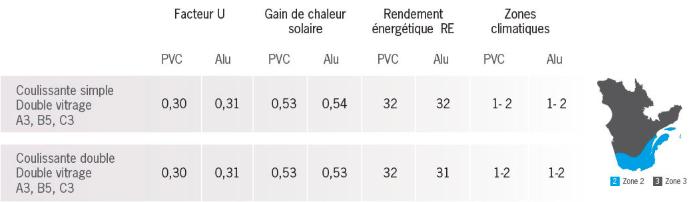 Valeur Énergétique des fenêtres coulissantes